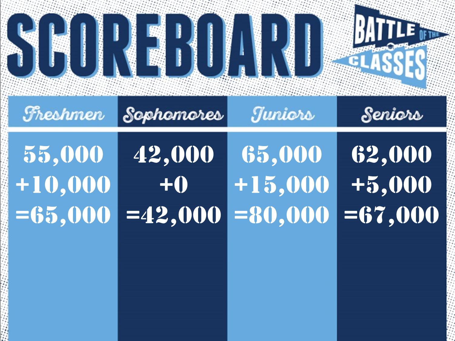 botc-scoreboard
